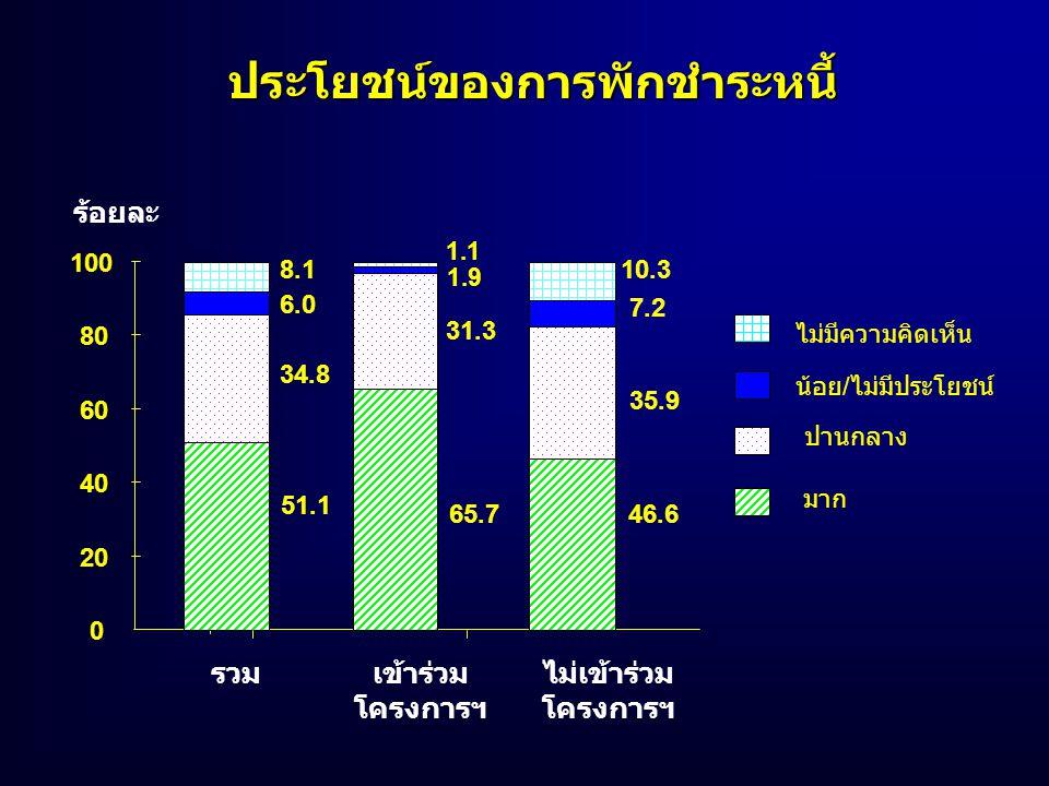 ประโยชน์ของการพักชำระหนี้ รวมเข้าร่วม โครงการฯ ไม่เข้าร่วม โครงการฯ 0 20 40 60 80 100 ร้อยละ มาก ปานกลาง น้อย/ไม่มีประโยชน์ ไม่มีความคิดเห็น 51.1 34.8