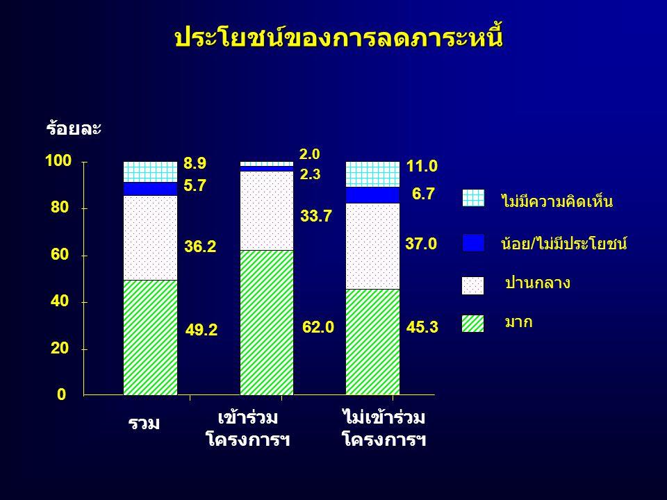 45.3 37.0 6.7 11.0 ประโยชน์ของการลดภาระหนี้ รวม เข้าร่วม โครงการฯ ไม่เข้าร่วม โครงการฯ 0 20 40 60 80 100 ร้อยละ 49.2 36.2 5.7 8.9 62.0 33.7 2.3 2.0 มา