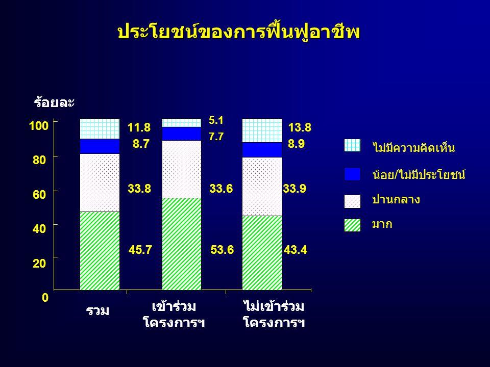 ประโยชน์ของการฟื้นฟูอาชีพ รวม เข้าร่วม โครงการฯ ไม่เข้าร่วม โครงการฯ 0 20 40 60 80 100 ร้อยละ 45.7 33.8 8.7 11.8 53.6 33.6 7.7 5.1 43.4 33.9 8.9 13.8