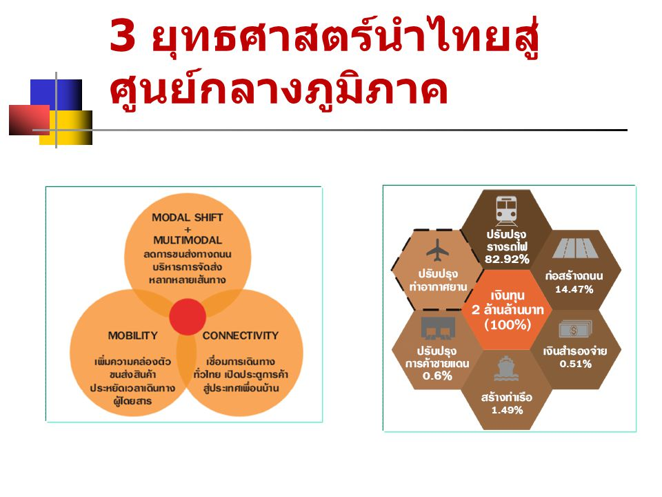 3 ยุทธศาสตร์นำไทยสู่ ศูนย์กลางภูมิภาค