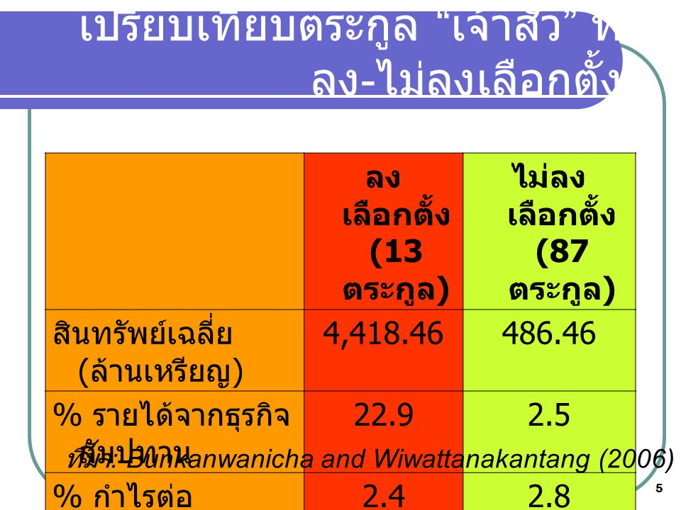 5 เปรียบเทียบตระกูล เจ้าสัว ที่ ลง - ไม่ลงเลือกตั้ง ลง เลือกตั้ง (13 ตระกูล ) ไม่ลง เลือกตั้ง (87 ตระกูล ) สินทรัพย์เฉลี่ย ( ล้านเหรียญ ) 4,418.46486.46 % รายได้จากธุรกิจ สัมปทาน 22.92.5 % กำไรต่อ ทรัพย์สิน 2.42.8 % หนี้สินต่อ ทรัพย์สิน 39.549.6 ที่มา : Bunkanwanicha and Wiwattanakantang (2006)