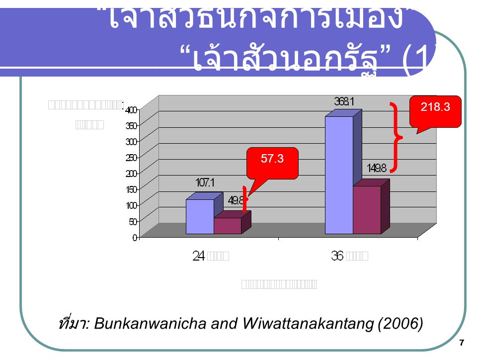 """7 ที่มา : Bunkanwanicha and Wiwattanakantang (2006) """" เจ้าสัวธนกิจการเมือง """" v """" เจ้าสัวนอกรัฐ """" (1) 218.3 57.3"""