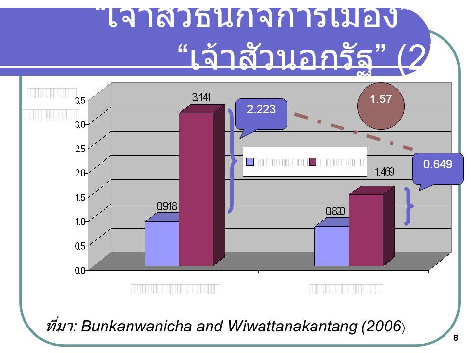 """8 ที่มา : Bunkanwanicha and Wiwattanakantang (2006 ) """" เจ้าสัวธนกิจการเมือง """" v """" เจ้าสัวนอกรัฐ """" (2) 0.649 2.223 1.57"""