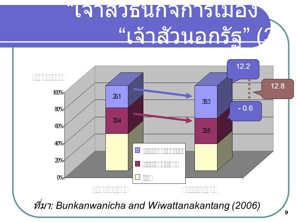 """9 ที่มา : Bunkanwanicha and Wiwattanakantang (2006) """" เจ้าสัวธนกิจการเมือง """" v """" เจ้าสัวนอกรัฐ """" (3) 12.8 - 0.6 12.2"""