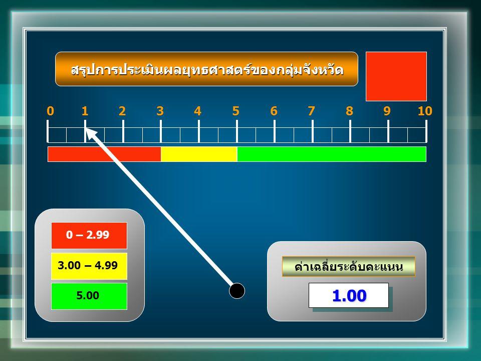 ค่าเฉลี่ยระดับคะแนน 012345678910 1.001.00 0 – 2.99 3.00 – 4.99 5.00 สรุปการประเมินผลยุทธศาสตร์ของกลุ่มจังหวัด