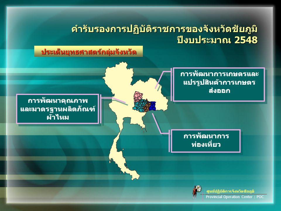 ศูนย์ปฏิบัติการจังหวัดชัยภูมิ Provincial Operation Center : POC คำรับรองการปฏิบัติราชการของจังหวัดชัยภูมิ ปีงบประมาณ 2548 การพัฒนาการ ท่องเที่ยว การพัฒนาการ ท่องเที่ยว การพัฒนาการเกษตรและ แปรรูปสินค้าการเกษตร ส่งออก การพัฒนาการเกษตรและ แปรรูปสินค้าการเกษตร ส่งออก การพัฒนาคุณภาพ และมาตรฐานผลิตภัณฑ์ ผ้าไหม การพัฒนาคุณภาพ และมาตรฐานผลิตภัณฑ์ ผ้าไหม ประเด็นยุทธศาสตร์กลุ่มจังหวัด