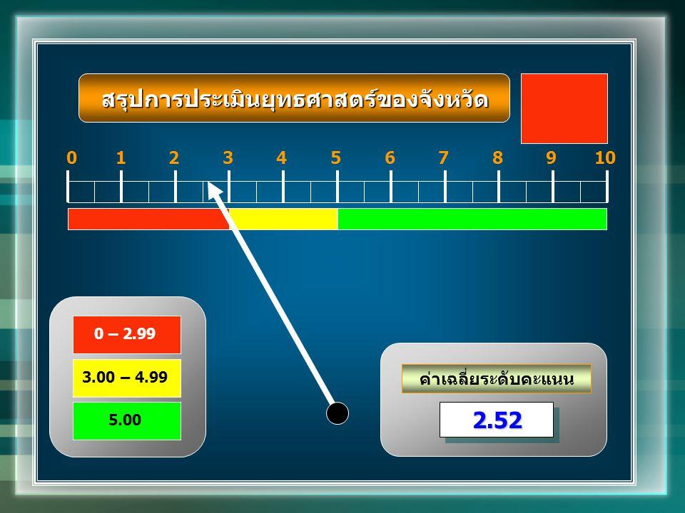 ค่าเฉลี่ยระดับคะแนน 012345678910 2.522.52 0 – 2.99 3.00 – 4.99 5.00 สรุปการประเมินยุทธศาสตร์ของจังหวัด