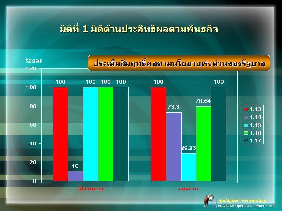 ศูนย์ปฏิบัติการจังหวัดชัยภูมิ Provincial Operation Center : POC ร้อยละ มิติที่ 1 มิติด้านประสิทธิผลตามพันธกิจ ประเด็นสัมฤทธิ์ผลตามนโยบายเร่งด่วนของรัฐบาล