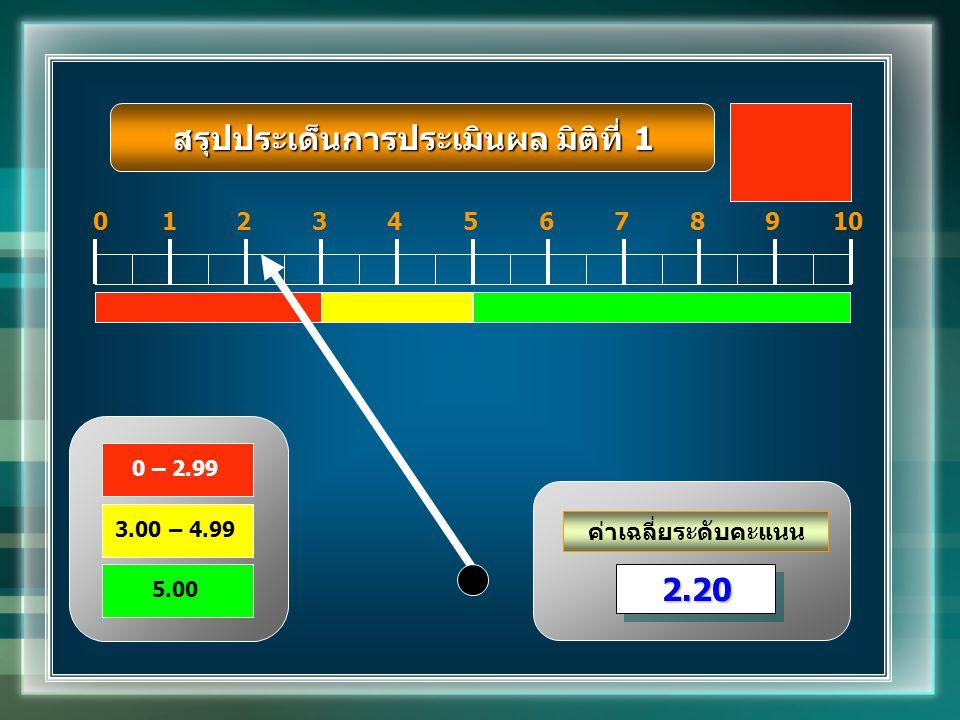ค่าเฉลี่ยระดับคะแนน 012345678910 2.202.20 0 – 2.99 3.00 – 4.99 5.00 สรุปประเด็นการประเมินผล มิติที่ 1