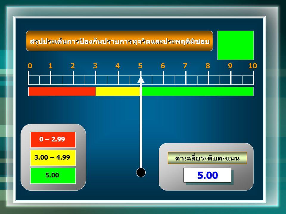 ค่าเฉลี่ยระดับคะแนน 012345678910 5.005.00 0 – 2.99 3.00 – 4.99 5.00 สรุปประเด็นการป้องกันปราบการทุจริตและประพฤติมิชอบ