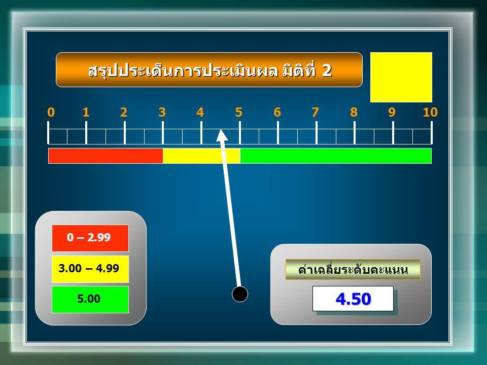 ค่าเฉลี่ยระดับคะแนน 012345678910 4.504.50 0 – 2.99 3.00 – 4.99 5.00 สรุปประเด็นการประเมินผล มิติที่ 2