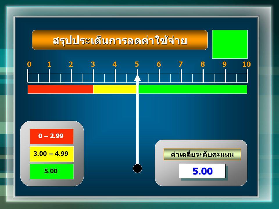 ค่าเฉลี่ยระดับคะแนน 012345678910 5.005.00 0 – 2.99 3.00 – 4.99 5.00 สรุปประเด็นการลดค่าใช้จ่าย