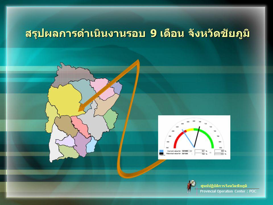 มิติที่ 3 มิติด้านประสิทธิภาพของการปฏิบัติราชการ ศูนย์ปฏิบัติการจังหวัดชัยภูมิ Provincial Operation Center : POC การลดค่าใช้จ่าย ร้อยละ