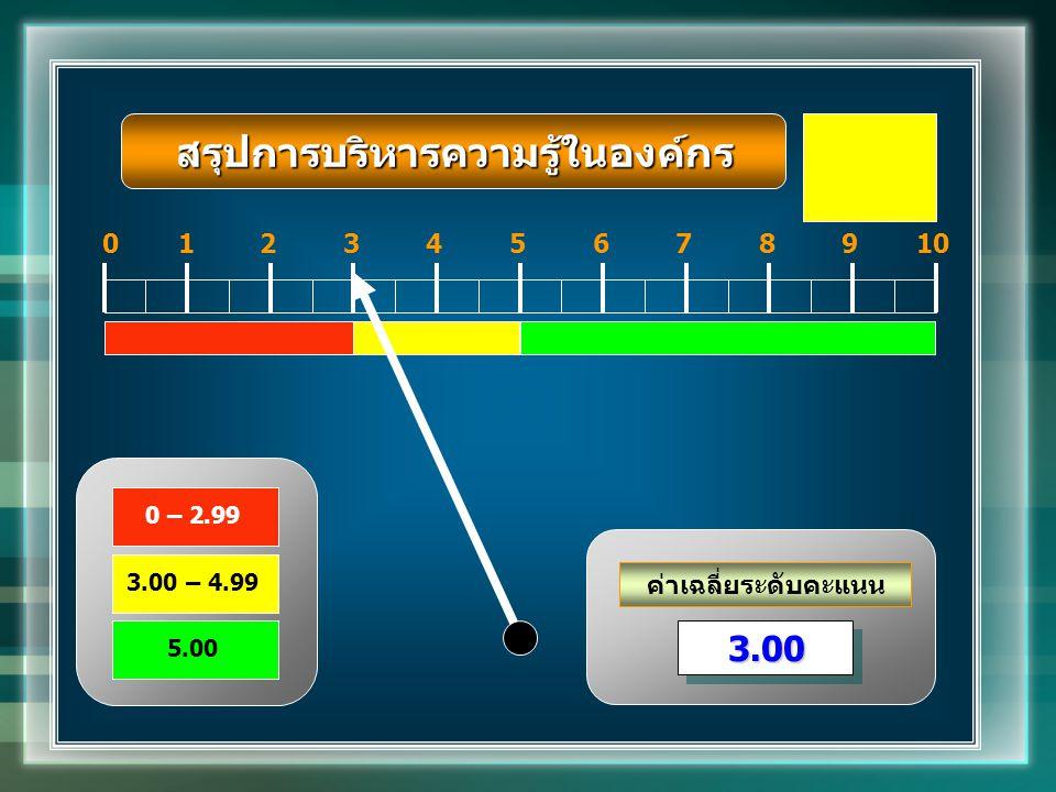 ค่าเฉลี่ยระดับคะแนน 012345678910 3.003.00 0 – 2.99 3.00 – 4.99 5.00 สรุปการบริหารความรู้ในองค์กร