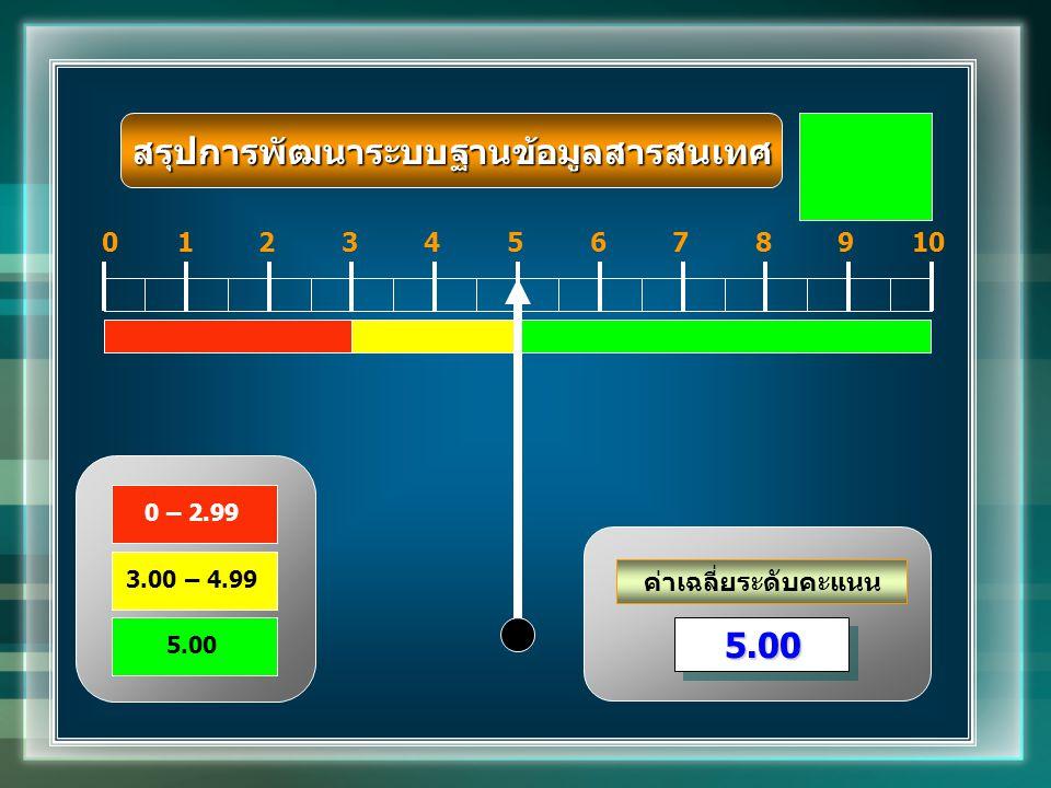 ค่าเฉลี่ยระดับคะแนน 012345678910 5.005.00 0 – 2.99 3.00 – 4.99 5.00 สรุปการพัฒนาระบบฐานข้อมูลสารสนเทศ