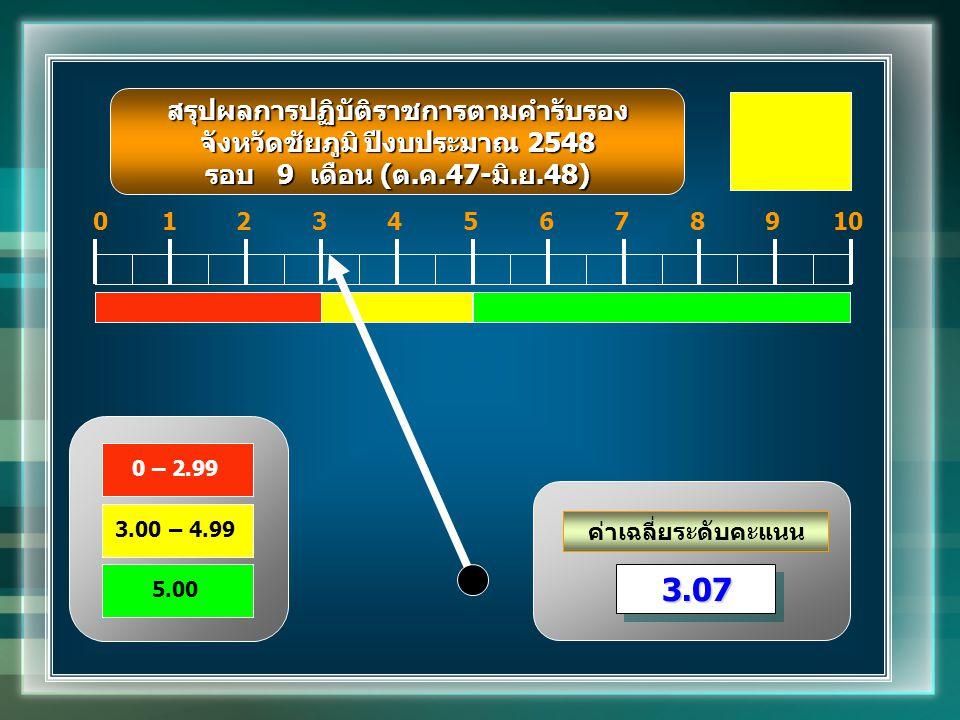 ค่าเฉลี่ยระดับคะแนน 012345678910 3.073.07 สรุปผลการปฏิบัติราชการตามคำรับรอง จังหวัดชัยภูมิ ปีงบประมาณ 2548 รอบ 9 เดือน (ต.ค.47-มิ.ย.48) 0 – 2.99 3.00 – 4.99 5.00