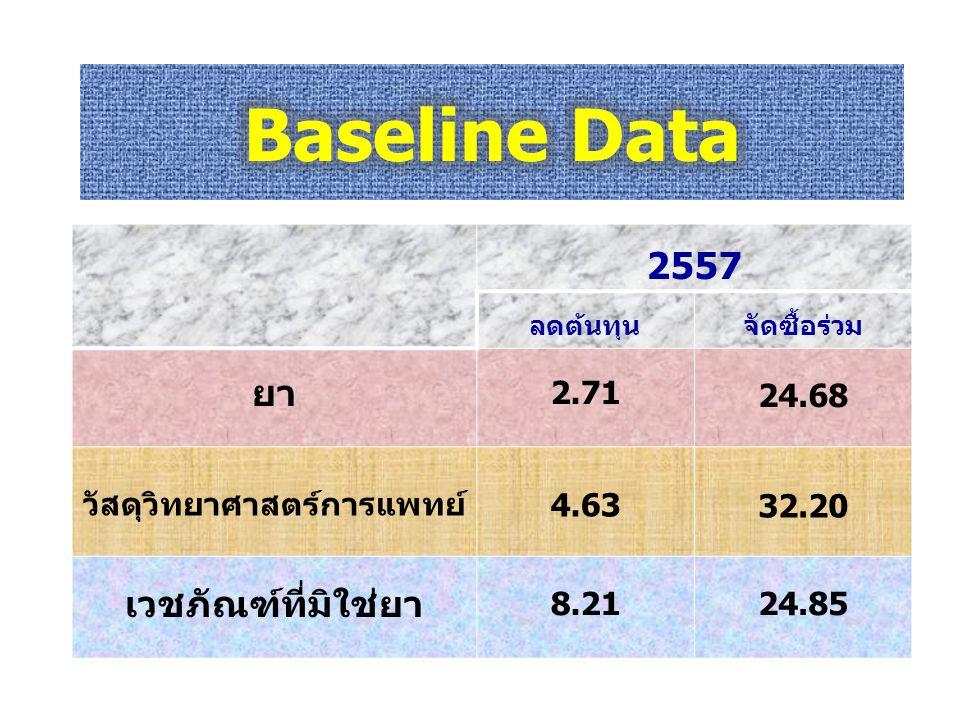 2557 ลดต้นทุนจัดซื้อร่วม ยา 2.71 24.68 วัสดุวิทยาศาสตร์การแพทย์ 4.63 32.20 เวชภัณฑ์ที่มิใช่ยา 8.2124.85
