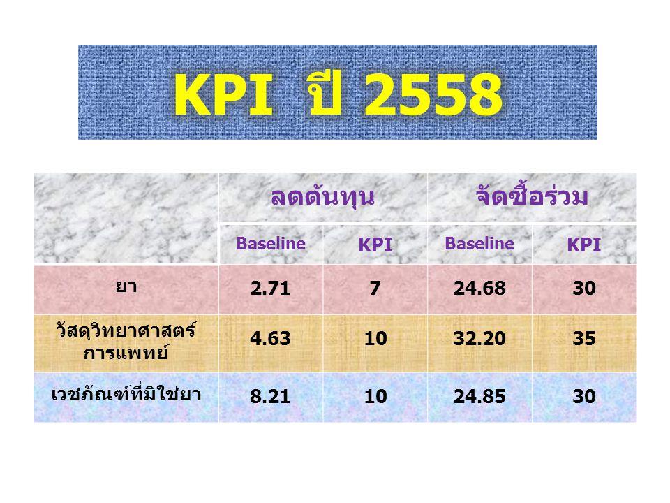 ลดต้นทุนจัดซื้อร่วม Baseline KPI Baseline KPI ยา 2.71724.6830 วัสดุวิทยาศาสตร์ การแพทย์ 4.631032.2035 เวชภัณฑ์ที่มิใช่ยา 8.211024.8530