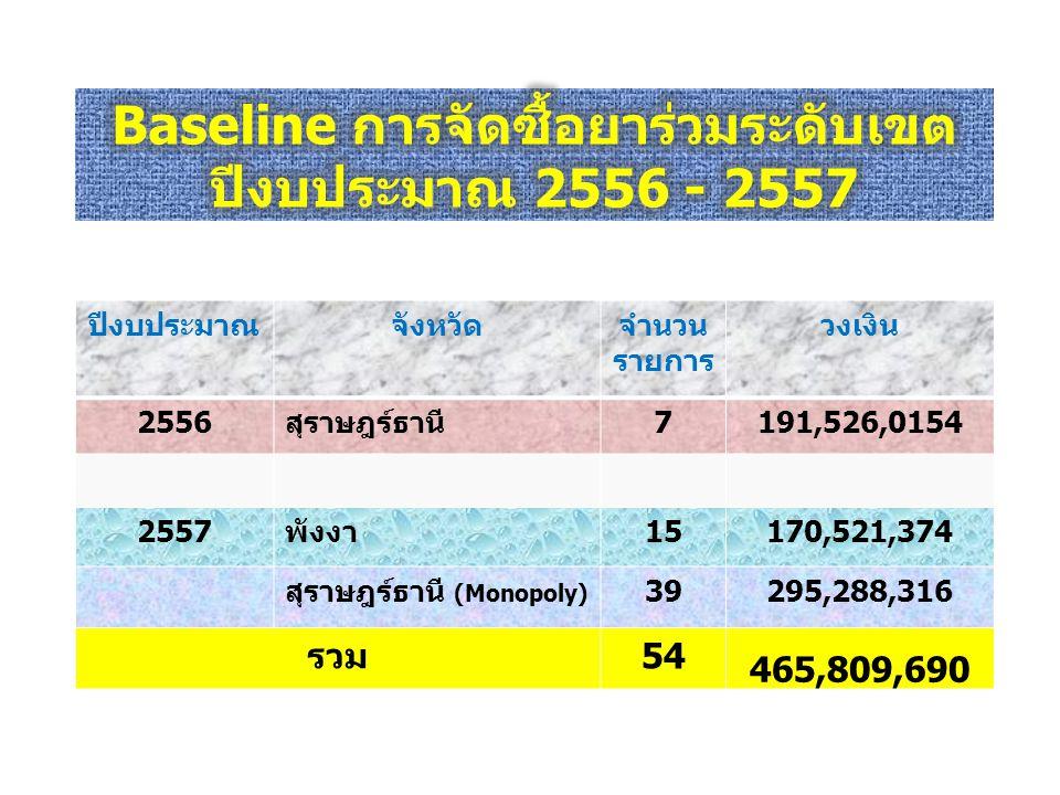 ปีงบประมาณจังหวัดจำนวน รายการ วงเงิน 2556สุราษฎร์ธานี7191,526,0154 2557พังงา15170,521,374 สุราษฎร์ธานี (Monopoly) 39295,288,316 รวม54 465,809,690