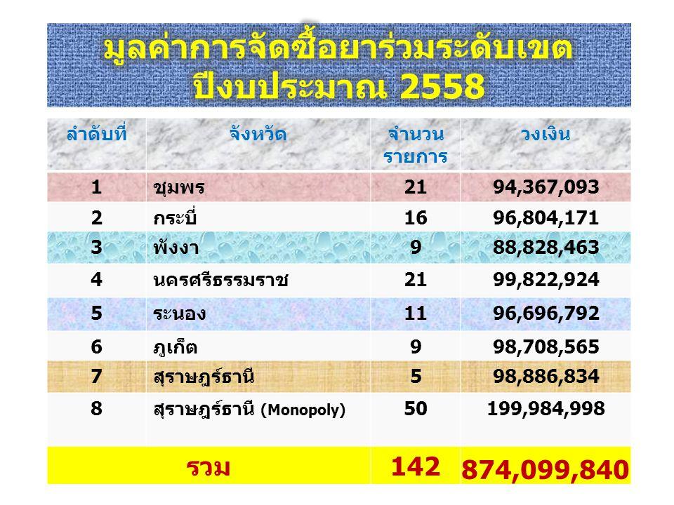 ลำดับที่จังหวัดจำนวน รายการ วงเงิน 1ชุมพร2194,367,093 2กระบี่1696,804,171 3พังงา988,828,463 4นครศรีธรรมราช2199,822,924 5ระนอง1196,696,792 6ภูเก็ต998,708,565 7สุราษฎร์ธานี598,886,834 8สุราษฎร์ธานี (Monopoly) 50199,984,998 รวม142 874,099,840