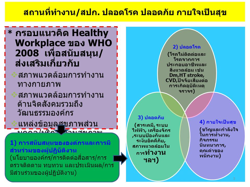 M Management* E Environment R Resuscitation* I Information T Training (Survival Swimming) M Media A Advocacy/ Policy* K Kindergarten E Education R Research* ผู้ก่อการดี (Merit Maker) ป้องกันการจมน้ำ * ต้องมีในระดับเงินและทอง ระดับเงินและทอง = 10 องค์ประกอบ, ระดับทองแดง = 6 องค์ประกอบ www.facebook.com/thaincd www.thaincd.com