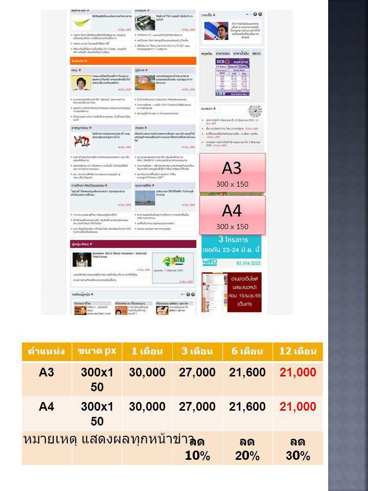  การลงโฆษณากับเว็บไซต์แนวหน้า ไม่เป็นการลง โฆษณาแบบผูกขาดทางการค้า ( กล่าวคือ ไม่มีการ ผูกมัดให้ปฏิเสธโฆษณาจากคู่แข่งทางการค้าของผู้ลง โฆษณา ) เว้นแต่ได้ตกลงเป็นกรณีพิเศษ  แบนเนอร์โฆษณาจะอยู่ในรูปแบบของ JPEG, GIF และ SWF (Flash) โดย จะมีขนาดไฟล์ของแบนเนอร์ไม่เกิน 150 กิโลไบต์  ขอสงวนสิทธิ์ในการปรับเปลี่ยนข้อความ หรือตำแหน่ง พื้นที่โฆษณา เพื่อให้เหมาะสมกับรูปแบบของเว็บไซต์ โดยไม่ต้องแจ้งให้ทราบล่วงหน้า  ขอสงวนสิทธิ์ในการเปลี่ยนแปลงอัตราค่าโฆษณา โดย ไม่ต้องแจ้งให้ทราบล่วงหน้า  ขอสงวนสิทธิ์ในการระงับการเผยแพร่โฆษณาได้ทันที ที่พบเห็นข้อความ แบนเนอร์ หรือรูปแบบโฆษณา ที่ขัด ต่อกฎหมายและศีลธรรมอันดีงาม  ขอสงวนสิทธิ์ในการระงับการเผยแพร่โฆษณาได้ทันที ที่พบเห็นแบนเนอร์ ที่ขัดขวางการเข้าใช้งานเว็บไซต์