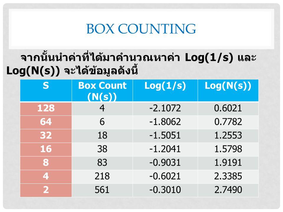 BOX COUNTING SBox Count (N(s)) Log(1/s)Log(N(s)) 1284-2.10720.6021 646-1.80620.7782 3218-1.50511.2553 1638-1.20411.5798 883-0.90311.9191 4218-0.60212.3385 2561-0.30102.7490 จากนั้นนำค่าที่ได้มาคำนวณหาค่า Log(1/s) และ Log(N(s)) จะได้ข้อมูลดังนี้