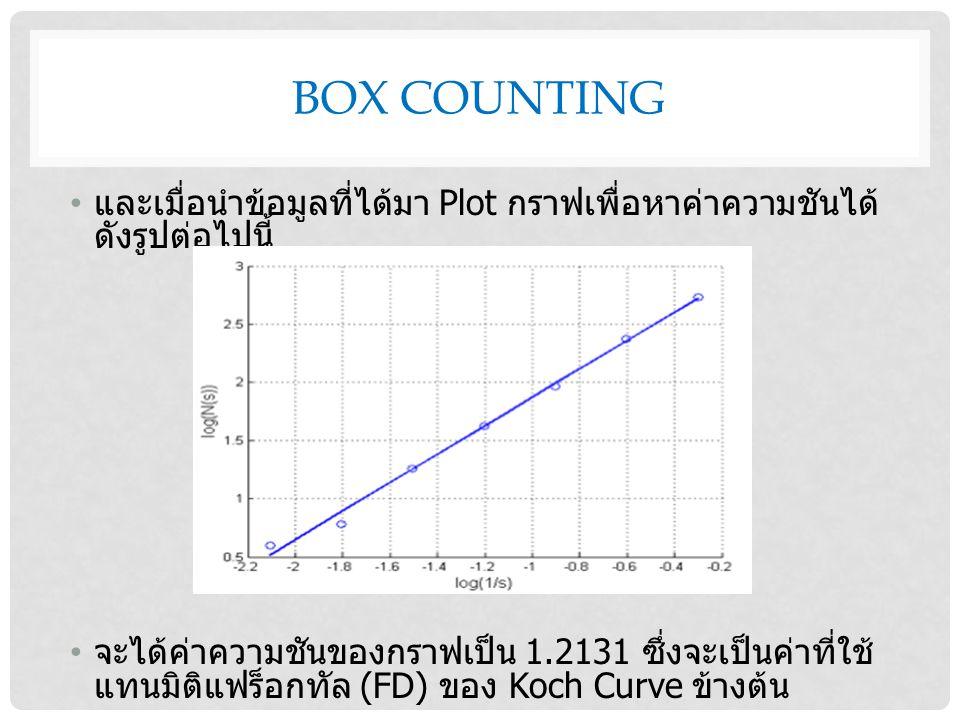 BOX COUNTING และเมื่อนำข้อมูลที่ได้มา Plot กราฟเพื่อหาค่าความชันได้ ดังรูปต่อไปนี้ จะได้ค่าความชันของกราฟเป็น 1.2131 ซึ่งจะเป็นค่าที่ใช้ แทนมิติแฟร็อกทัล (FD) ของ Koch Curve ข้างต้น