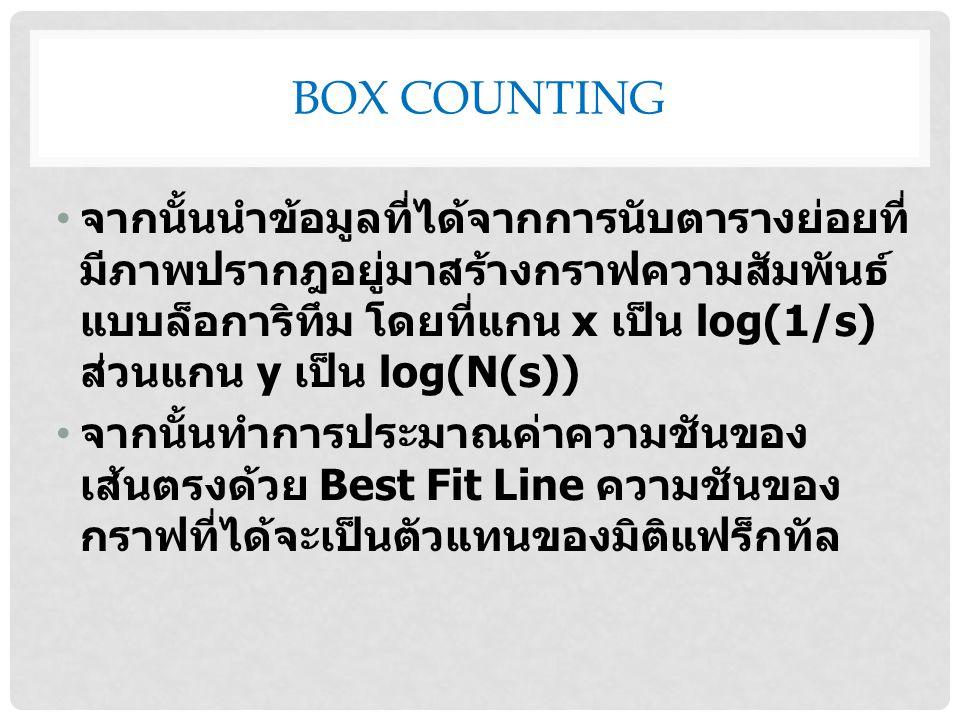 BOX COUNTING จากนั้นนำข้อมูลที่ได้จากการนับตารางย่อยที่ มีภาพปรากฎอยู่มาสร้างกราฟความสัมพันธ์ แบบล็อการิทึม โดยที่แกน x เป็น log(1/s) ส่วนแกน y เป็น log(N(s)) จากนั้นทำการประมาณค่าความชันของ เส้นตรงด้วย Best Fit Line ความชันของ กราฟที่ได้จะเป็นตัวแทนของมิติแฟร็กทัล