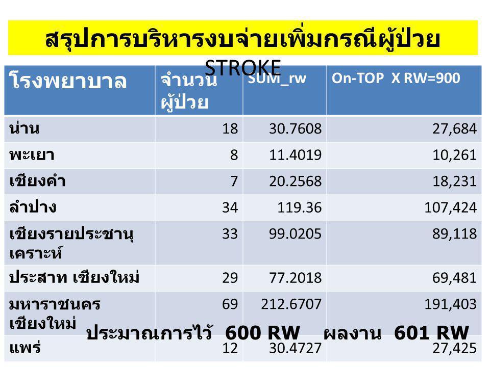 โรงพยาบาล จำนวน ผู้ป่วย SUM_rwOn-TOP X RW=900 น่าน 1830.760827,684 พะเยา 811.401910,261 เชียงคำ 720.256818,231 ลำปาง 34119.36107,424 เชียงรายประชานุ เ