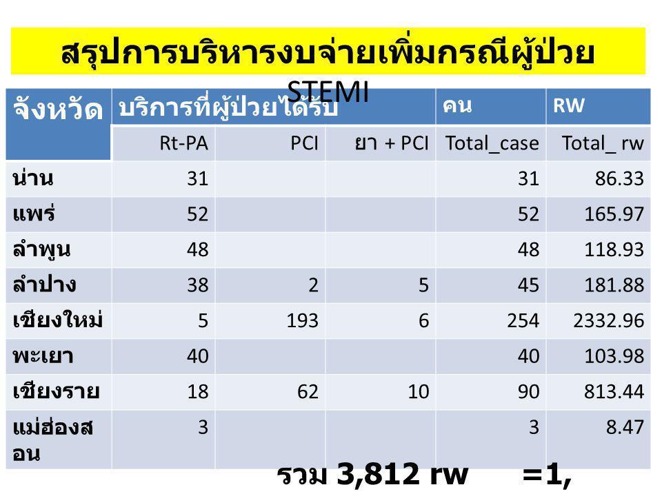 จังหวัด บริการที่ผู้ป่วยได้รับ คน RW Rt-PAPCI ยา + PCI Total_caseTotal_ rw น่าน 31 86.33 แพร่ 52 165.97 ลำพูน 48 118.93 ลำปาง 382545181.88 เชียงใหม่ 5