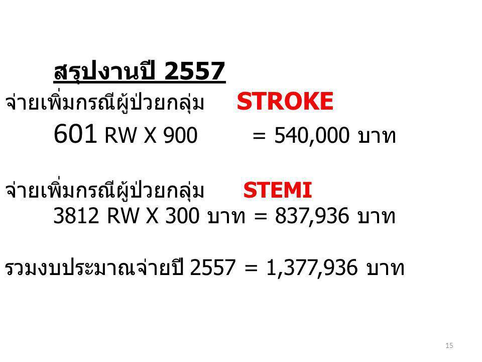 สรุปงานปี 2557 จ่ายเพิ่มกรณีผู้ป่วยกลุ่ม STROKE 601 RW X 900 = 540,000 บาท จ่ายเพิ่มกรณีผู้ป่วยกลุ่ม STEMI 3812 RW X 300 บาท = 837,936 บาท รวมงบประมาณ