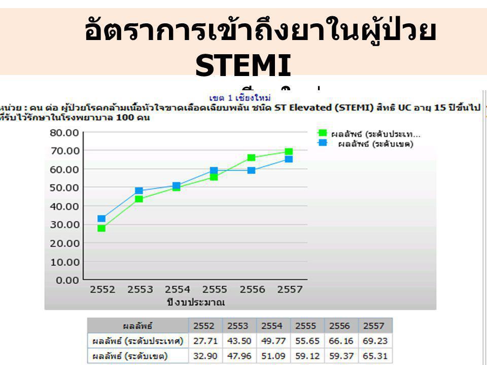 7 อัตราการเข้าถึงยาในผู้ป่วย STEMI เขต ๑ เชียงใหม่