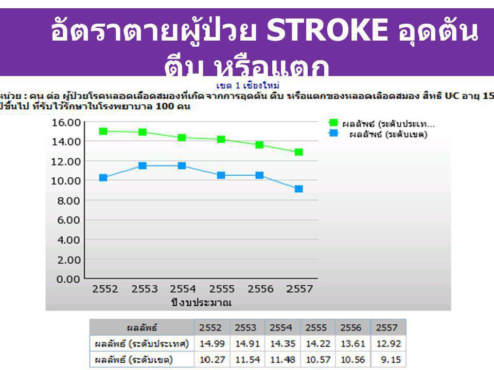 8 อัตราตายผู้ป่วย STROKE อุดตัน ตีบ หรือแตก เขต ๑ เชียงใหม่