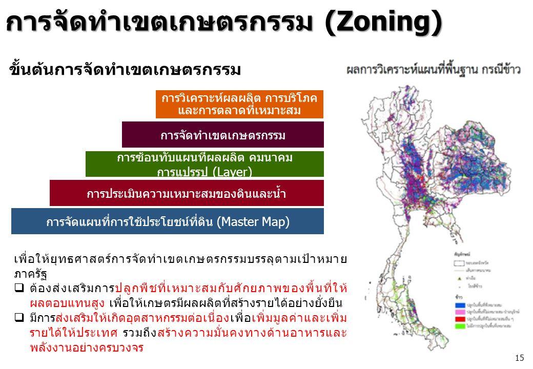การจัดทำเขตเกษตรกรรม (Zoning) เพื่อให้ยุทธศาสตร์การจัดทำเขตเกษตรกรรมบรรลุตามเป้าหมาย ภาครัฐ  ต้องส่งเสริมการปลูกพืชที่เหมาะสมกับศักยภาพของพื้นที่ให้