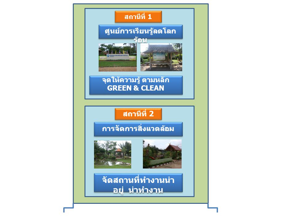 สถานีที่ 1 ศูนย์การเรียนรู้ลดโลก ร้อน จุดให้ความรู้ ตามหลัก GREEN & CLEAN จุดให้ความรู้ ตามหลัก GREEN & CLEAN สถานีที่ 2 การจัดการสิ่งแวดล้อม จัดสถานที่ทำงานน่า อยู่ น่าทำงาน