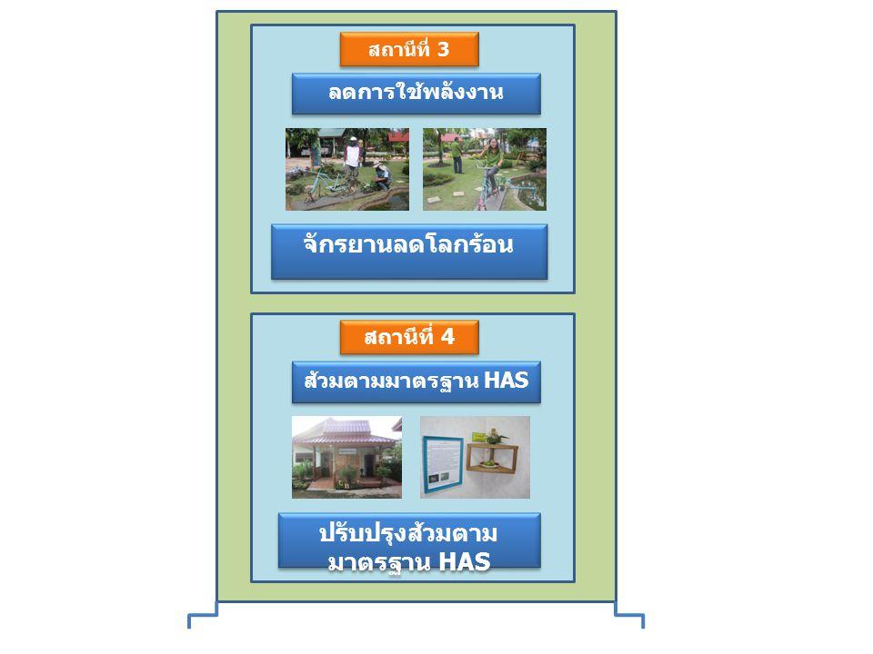 สถานีที่ 3 ลดการใช้พลังงาน จักรยานลดโลกร้อน สถานีที่ 4 ส้วมตามมาตรฐาน HAS ปรับปรุงส้วมตาม มาตรฐาน HAS