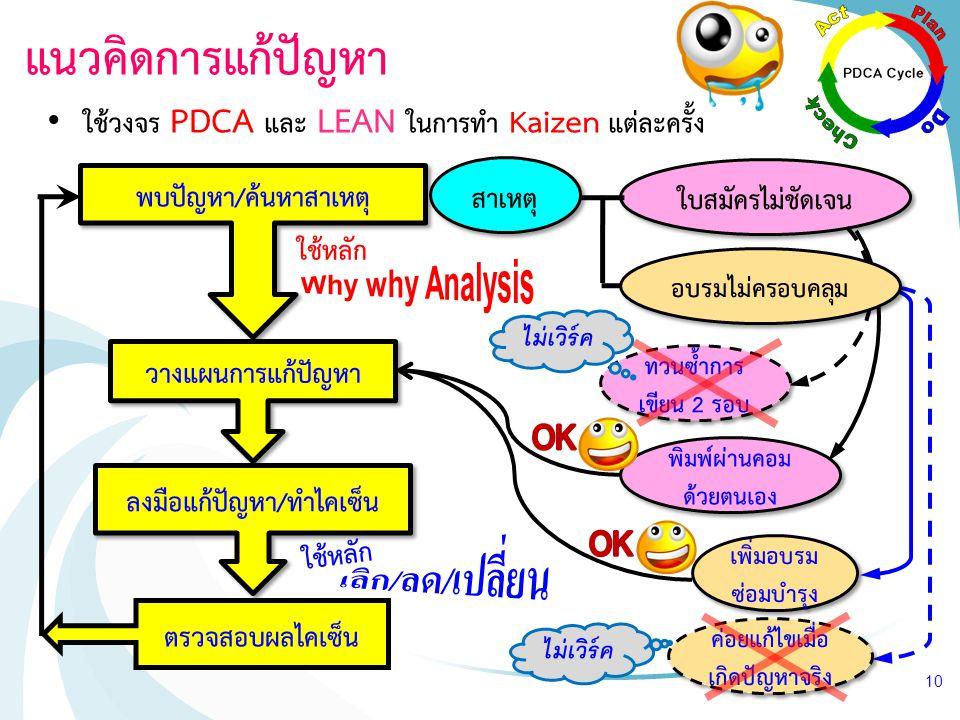 ใบสมัครไม่ชัดเจน แนวคิดการแก้ปัญหา ใช้วงจร PDCA และ LEAN ในการทำ Kaizen แต่ละครั้ง 10 พบปัญหา/ค้นหาสาเหตุ วางแผนการแก้ปัญหา ลงมือแก้ปัญหา/ทำไคเซ็น ตรว