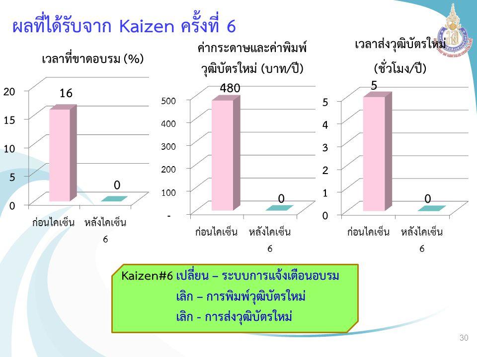 ผลที่ได้รับจาก Kaizen ครั้งที่ 6 เวลาที่ขาดอบรม (%) Kaizen#6 เปลี่ยน – ระบบการแจ้งเตือนอบรม เลิก – การพิมพ์วุฒิบัตรใหม่ เลิก - การส่งวุฒิบัตรใหม่ ค่าก