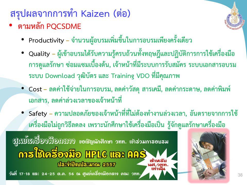 สรุปผลจากการทำ Kaizen (ต่อ) ตามหลัก PQCSDME Productivity – จำนวนผู้อบรมเพิ่มขึ้นในการอบรมเพียงครั้งเดียว Quality – ผู้เข้าอบรมได้รับความรู้ครบถ้วนทั้ง