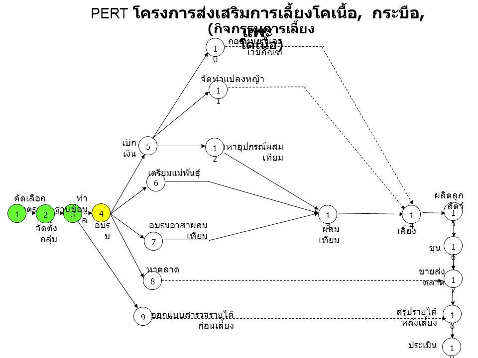 คัดเลือก เกษตรกร 1515 1616 ผลิตลูก สัตว์ 1717 1818 1919 PERT โครงการส่งเสริมการเลี้ยงโคเนื้อ, กระบือ, แพะ 1 4 5 7 8 6 1010 1 1313 3 1414 2 จัดตั้ง กลุ