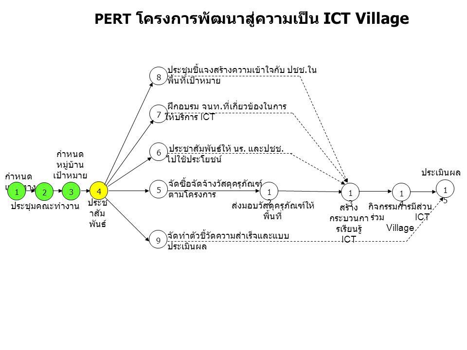 PERT โครงการพัฒนาสู่ความเป็น ICT Village กำหนด แนวทาง 1 4 1515 5 8 7 1212 3 1313 2 ประชุมคณะทำงาน กำหนด หมู่บ้าน เป้าหมาย ประช าสัม พันธ์ ฝึกอบรม จนท.