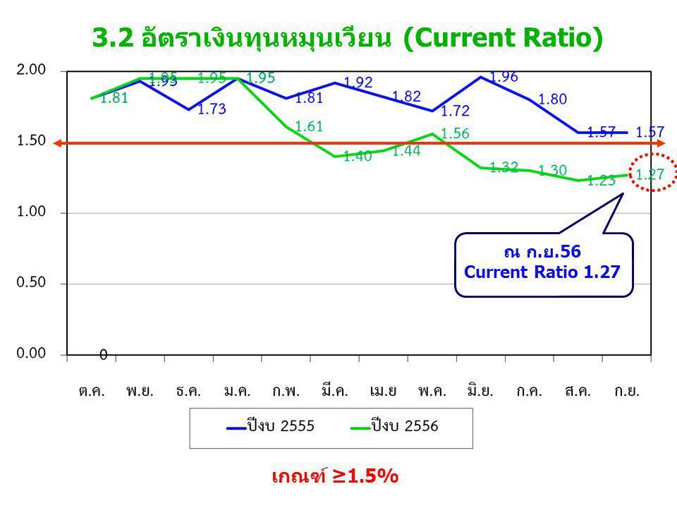 3.2 อัตราเงินทุนหมุนเวียน (Current Ratio) เกณฑ์ ≥1.5% ณ ก.ย.56 Current Ratio 1.27