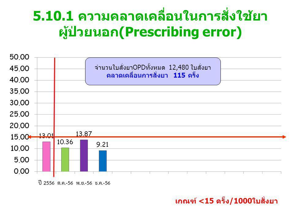 5.10.1 ความคลาดเคลื่อนในการสั่งใช้ยา ผู้ป่วยนอก(Prescribing error) เกณฑ์ <15 ครั้ง/1000ใบสั่งยา จำนวนใบสั่งยาOPDทั้งหมด 12,480 ใบสั่งยา คลาดเคลื่อนการสั่งยา 115 ครั้ง