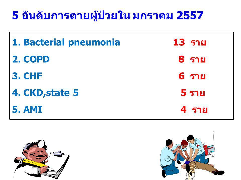 5 อันดับการตายผู้ป่วยใน มกราคม 2557 1. Bacterial pneumonia 13 ราย 2.