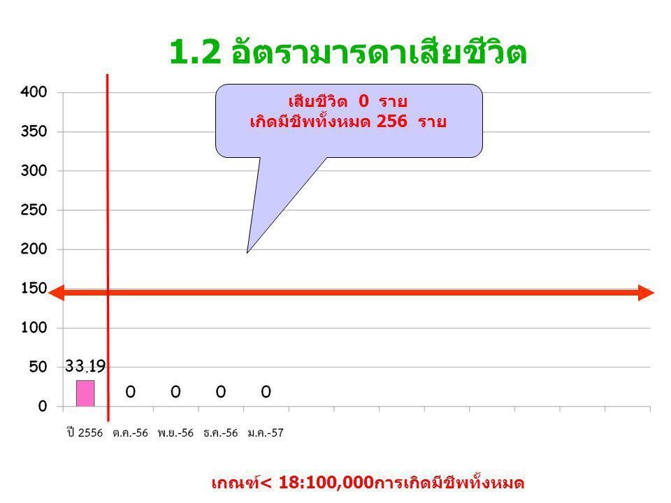 1.2 อัตรามารดาเสียชีวิต เกณฑ์< 18:100,000การเกิดมีชีพทั้งหมด เสียชีวิต 0 ราย เกิดมีชีพทั้งหมด 256 ราย