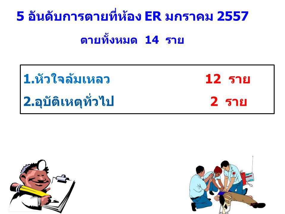 5 อันดับการตายที่ห้อง ER มกราคม 2557 1.หัวใจล้มเหลว 12 ราย 2.อุบัติเหตุทั่วไป 2 ราย ตายทั้งหมด 14 ราย