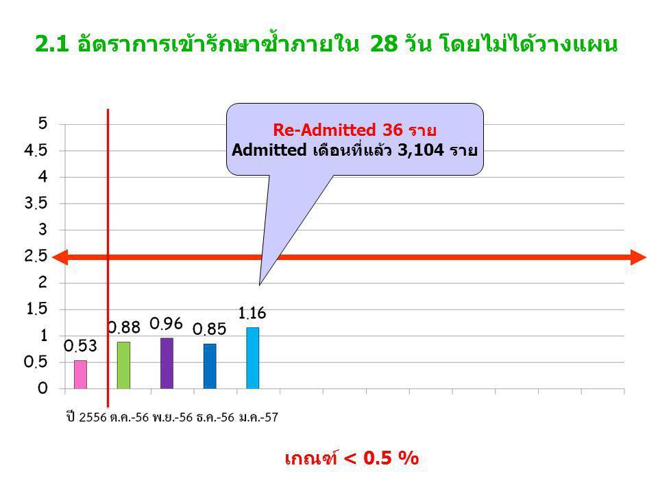 2.1 อัตราการเข้ารักษาซ้ำภายใน 28 วัน โดยไม่ได้วางแผน เกณฑ์ < 0.5 % Re-Admitted 36 ราย Admitted เดือนที่แล้ว 3,104 ราย