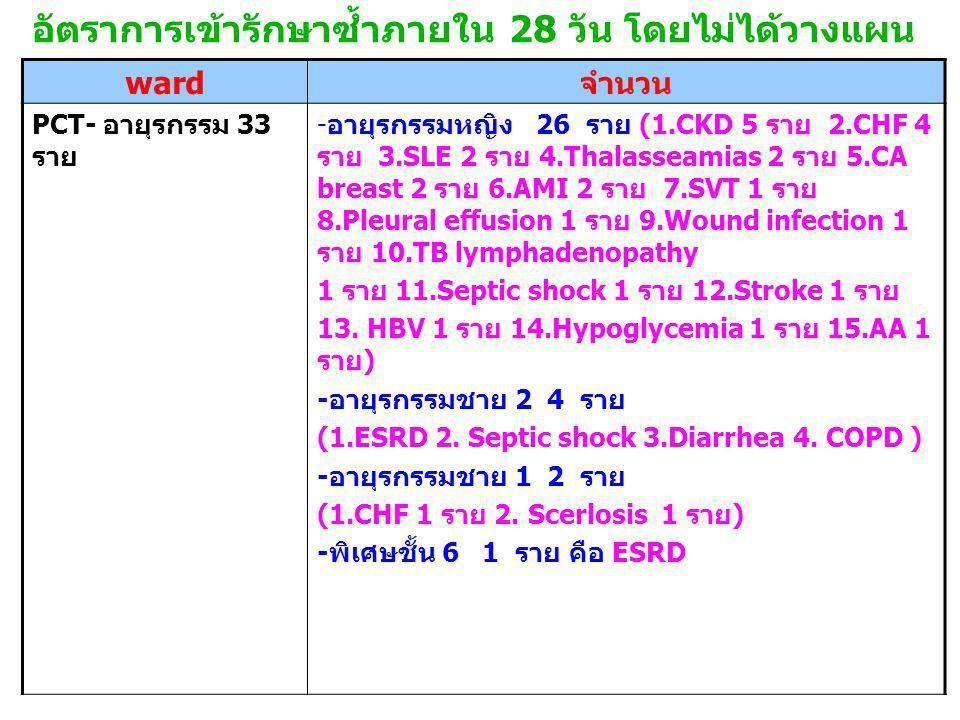 อัตราการเข้ารักษาซ้ำภายใน 28 วัน โดยไม่ได้วางแผน ward จำนวน PCT- อายุรกรรม 33 ราย - อายุรกรรมหญิง 26 ราย (1.CKD 5 ราย 2.CHF 4 ราย 3.SLE 2 ราย 4.Thalasseamias 2 ราย 5.CA breast 2 ราย 6.AMI 2 ราย 7.SVT 1 ราย 8.Pleural effusion 1 ราย 9.Wound infection 1 ราย 10.TB lymphadenopathy 1 ราย 11.Septic shock 1 ราย 12.Stroke 1 ราย 13.