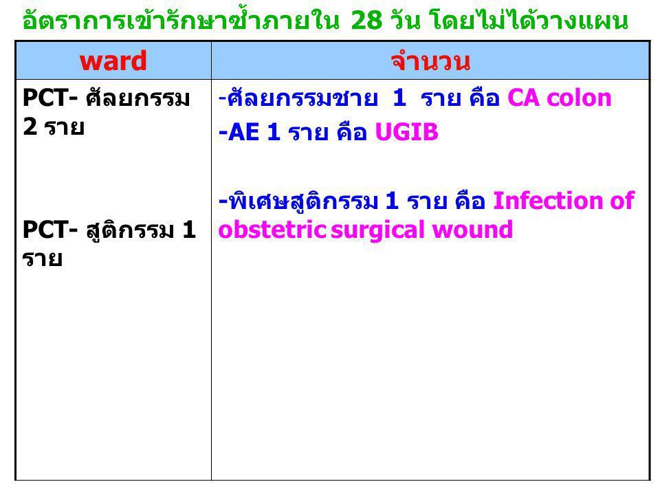 อัตราการเข้ารักษาซ้ำภายใน 28 วัน โดยไม่ได้วางแผน ward จำนวน PCT- ศัลยกรรม 2 ราย PCT- สูติกรรม 1 ราย - ศัลยกรรมชาย 1 ราย คือ CA colon -AE 1 ราย คือ UGIB - พิเศษสูติกรรม 1 ราย คือ Infection of obstetric surgical wound